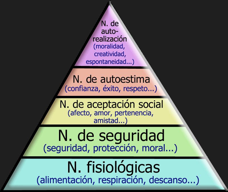 pirámide-de-Maslow-complejo-de-Aquiles-marcosplanet