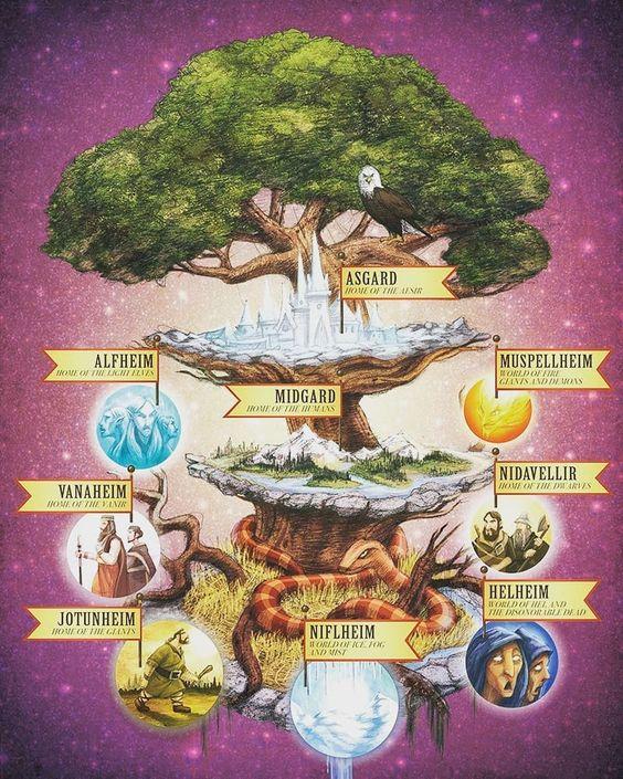 los-nueve-mundos-de-Yggdrasil-marcosplanet